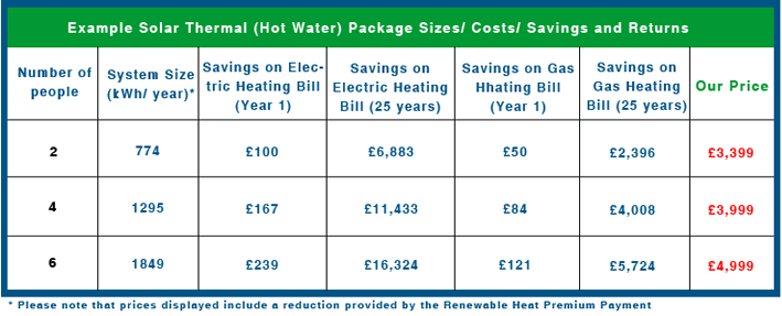 Solar Thermal Prices - Northern Energy Solutions